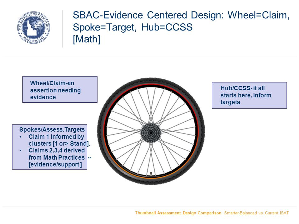 SBAC-Evidence Centered Design: Wheel=Claim, Spoke=Target, Hub=CCSS [Math]